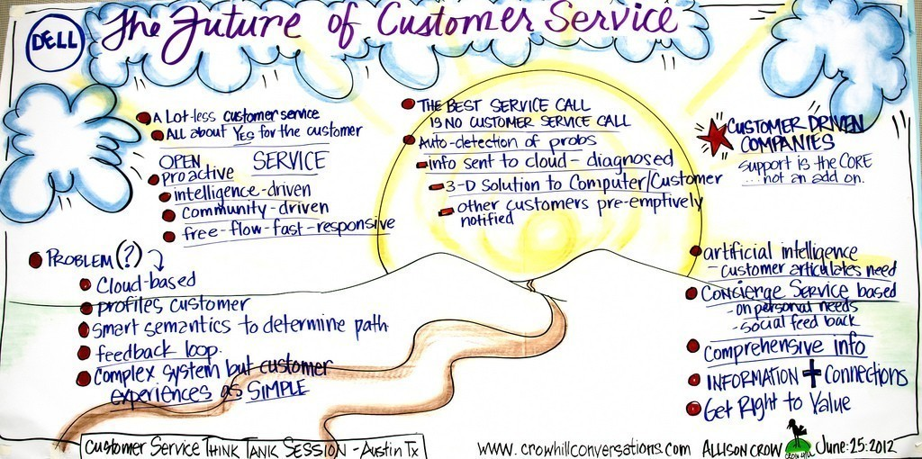 18 Things great customer centric businesses do
