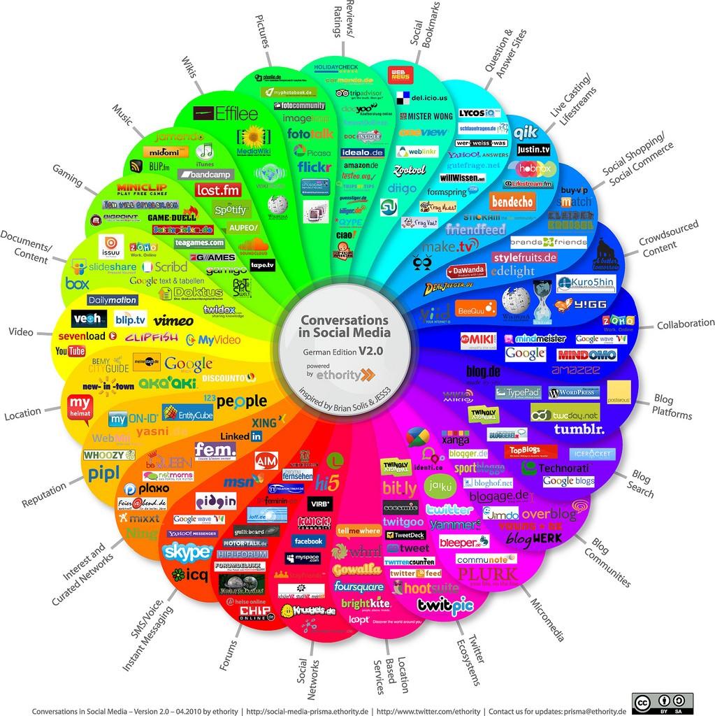 15 Personal branding tactics using social media