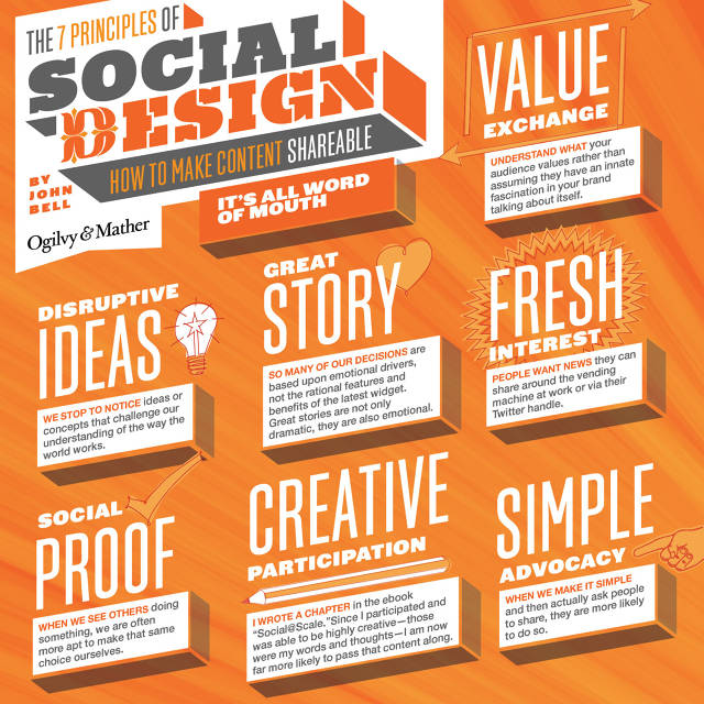 The 7 Principles of Social Design – How to Make Content Shareable